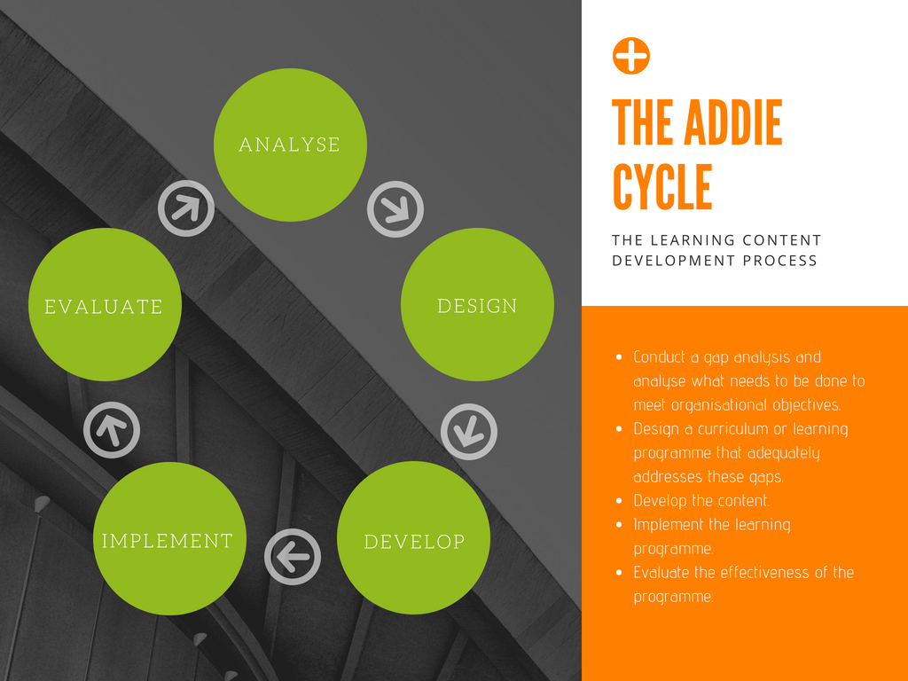 The ADDIE cycle